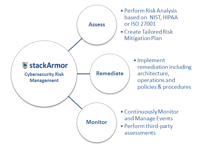 stackArmorARMDiagram