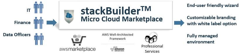 cloud marketplace